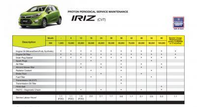Lyn Proton Iriz Owner Thread V8