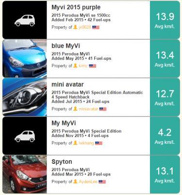 Myvi Vs Iriz Fc Comparison Based On Fuelly