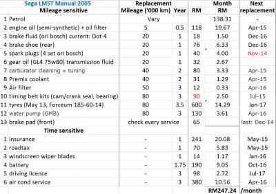 Lyn Proton Saga Iswara Driver S Thread V28