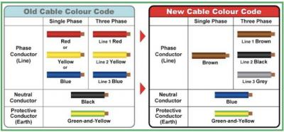 Wiring Guide 3 Color Wire Green Blue Black