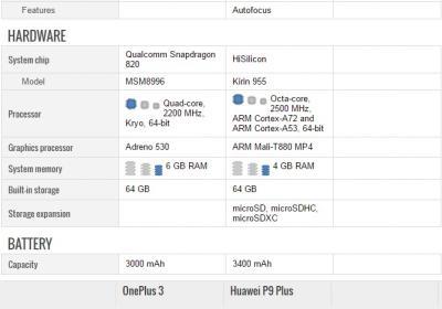 Oneplus 3 or Huawei P9 Plus