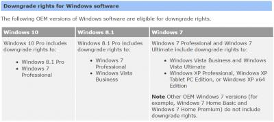 How to downgrade Win 8 1 Pro to Win 7 Pro