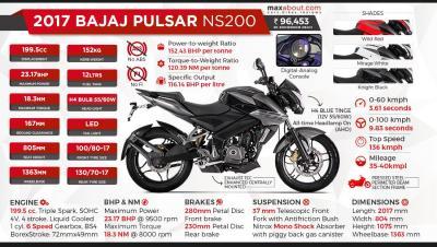 Modenas |:|Pulsar |:| NS200 |:| RS200
