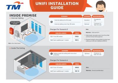 Official TM UniFi High Speed Broadband Thread V31