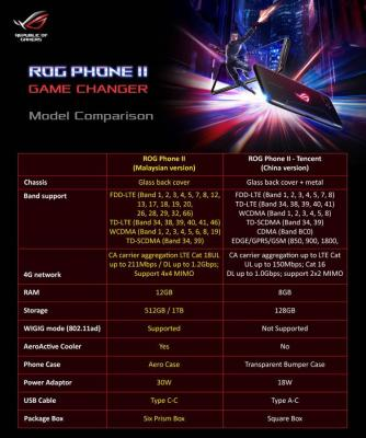 ASUS ROG Phone II Discussion Thread
