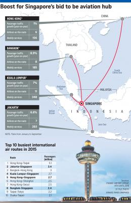 World\'s 10 busiest air routes