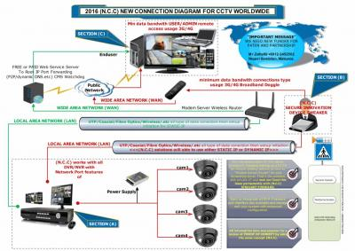 secret of cctv system that never been told