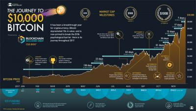 Bitcoin and other cryptocurrencies attached image ccuart Gallery