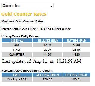 Maybank2u forex rate