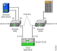 WTS REFURBISHED IBM-HP-SUN-EMC- SERVERS